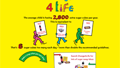 10 YEAR OLDS IN THE UK HAVE CONSUMED 18 YEARS' WORTH OF SUGAR